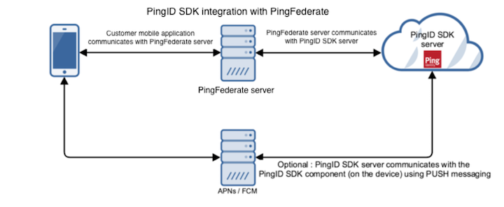 PingID SDK adapter for PingFederate overview